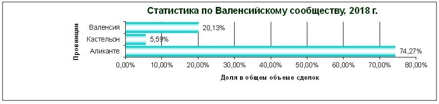 Где русские покупают недвижимость в Испании