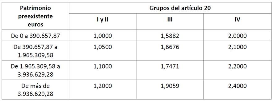 Наследство в Испании: наиболее полная информация