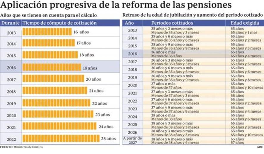 Пенсия в Испании: основные положения